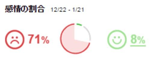 Yahooのリアルタイム検索のヤマト運輸が嫌われすぎててかわいそう