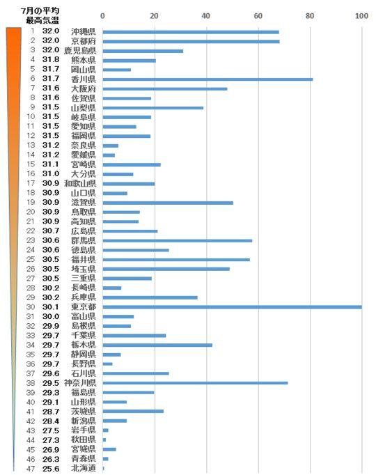 都道府県別にみた公立小中学校の普通教室におけるエアコン設置率