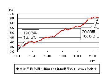 東京都の平均気温の推移